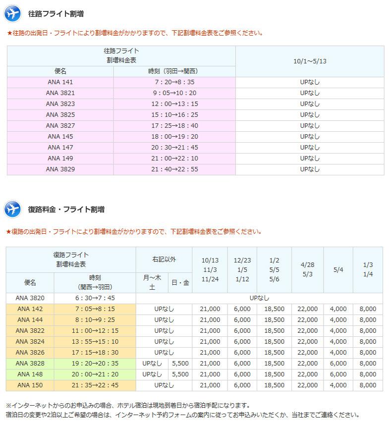 ≪ANA≫フライト&宿泊割増